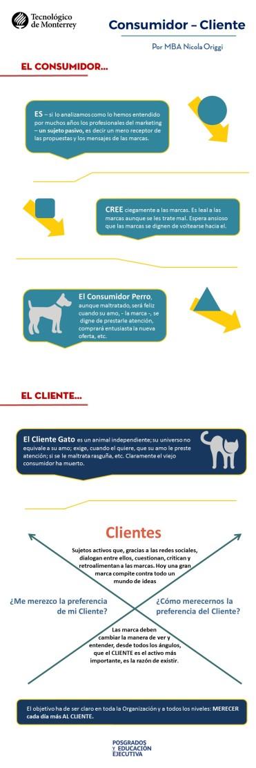 Infografia_ConsumidorCliente_Tec_blog